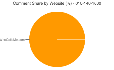 Comment Share 010-140-1600